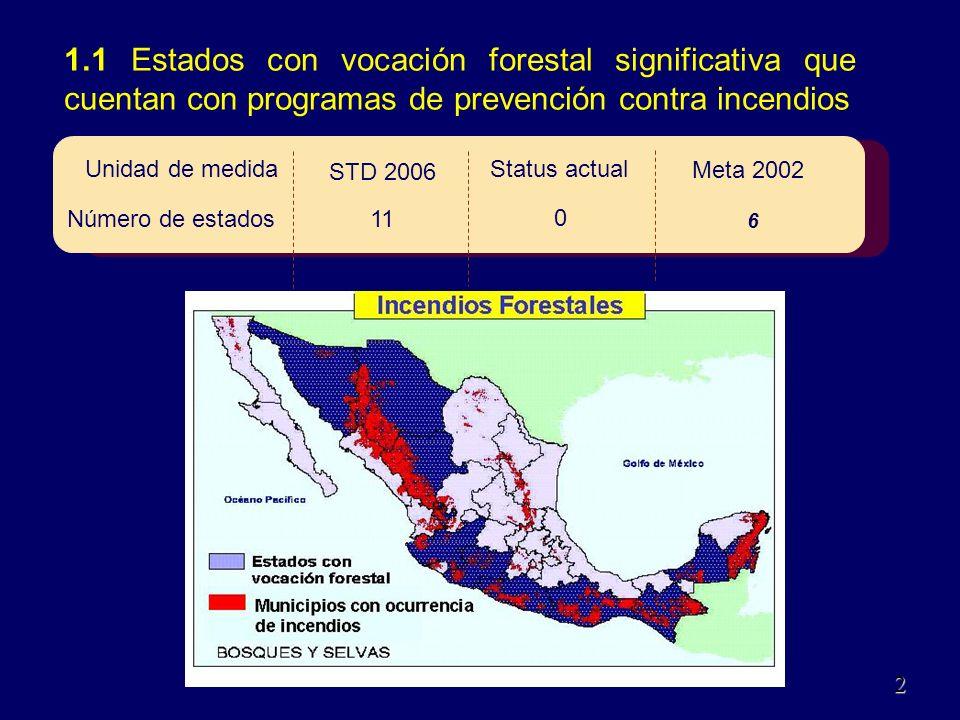 1.1 Estados con vocación forestal significativa que cuentan con programas de prevención contra incendios 468 Meta 2002 STD 2006 Status actual 6 11 0 Unidad de medida Número de estados 2 2
