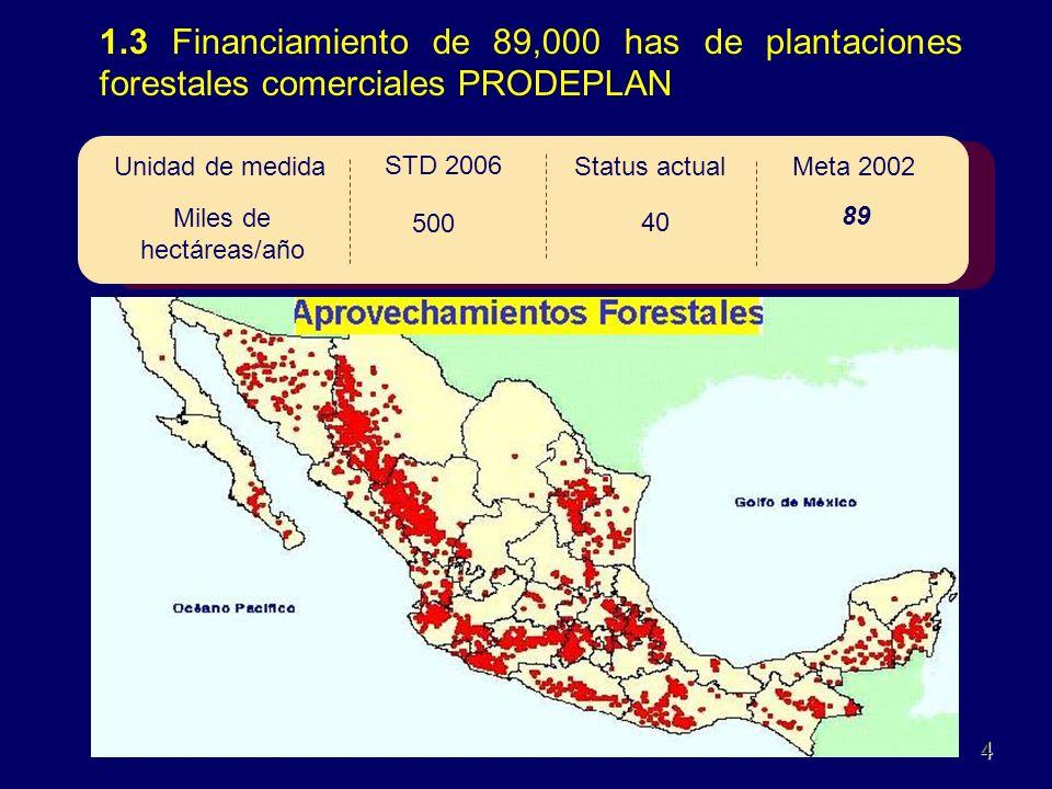 1.3 Financiamiento de 89,000 has de plantaciones forestales comerciales PRODEPLAN 110Dic.
