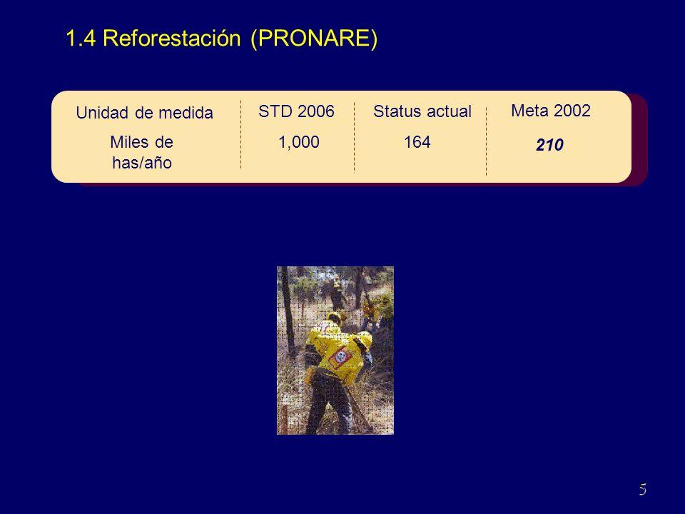 1.4 Reforestación (PRONARE) 110Dic.