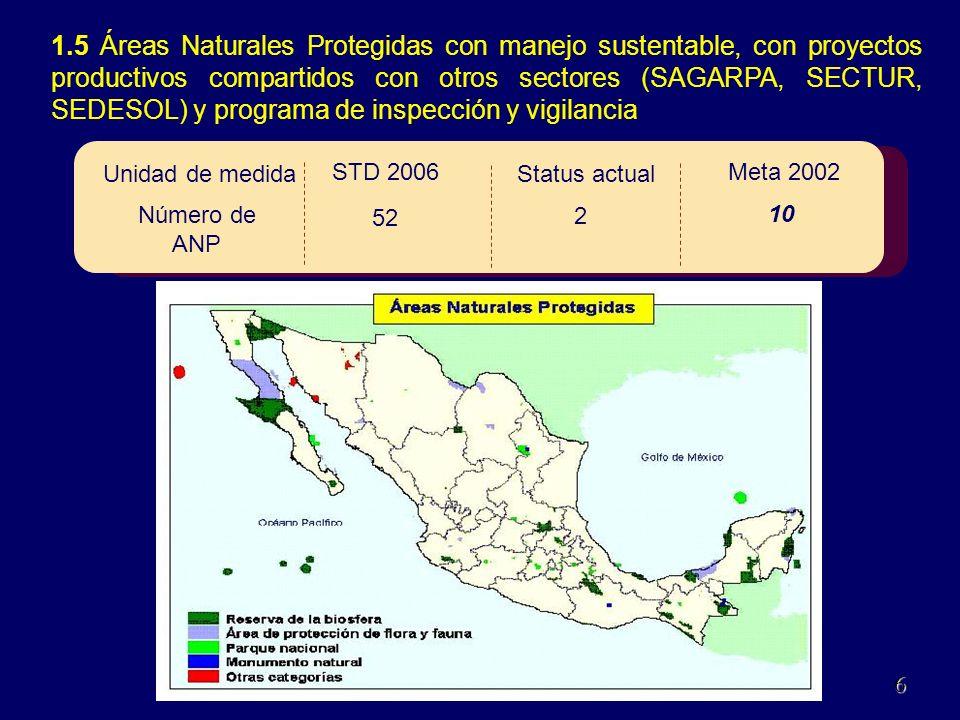 1.5 Áreas Naturales Protegidas con manejo sustentable, con proyectos productivos compartidos con otros sectores (SAGARPA, SECTUR, SEDESOL) y programa de inspección y vigilancia Meta 2002 STD 2006 Status actual 10 52 2 Número de ANP Unidad de medida 6