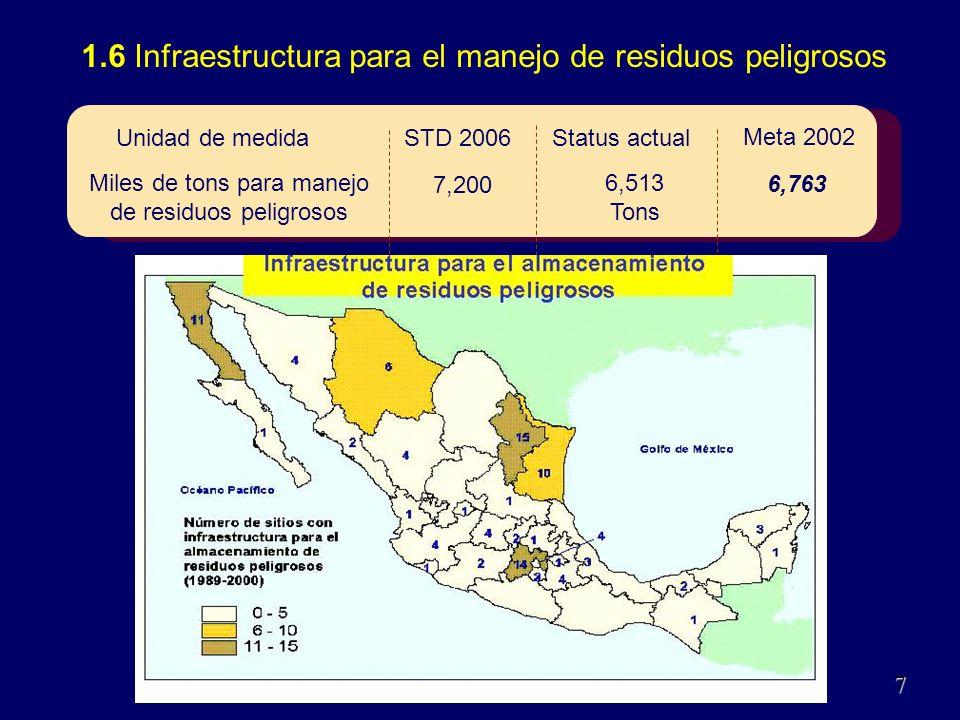 1.6 Infraestructura para el manejo de residuos peligrosos 110Dic.