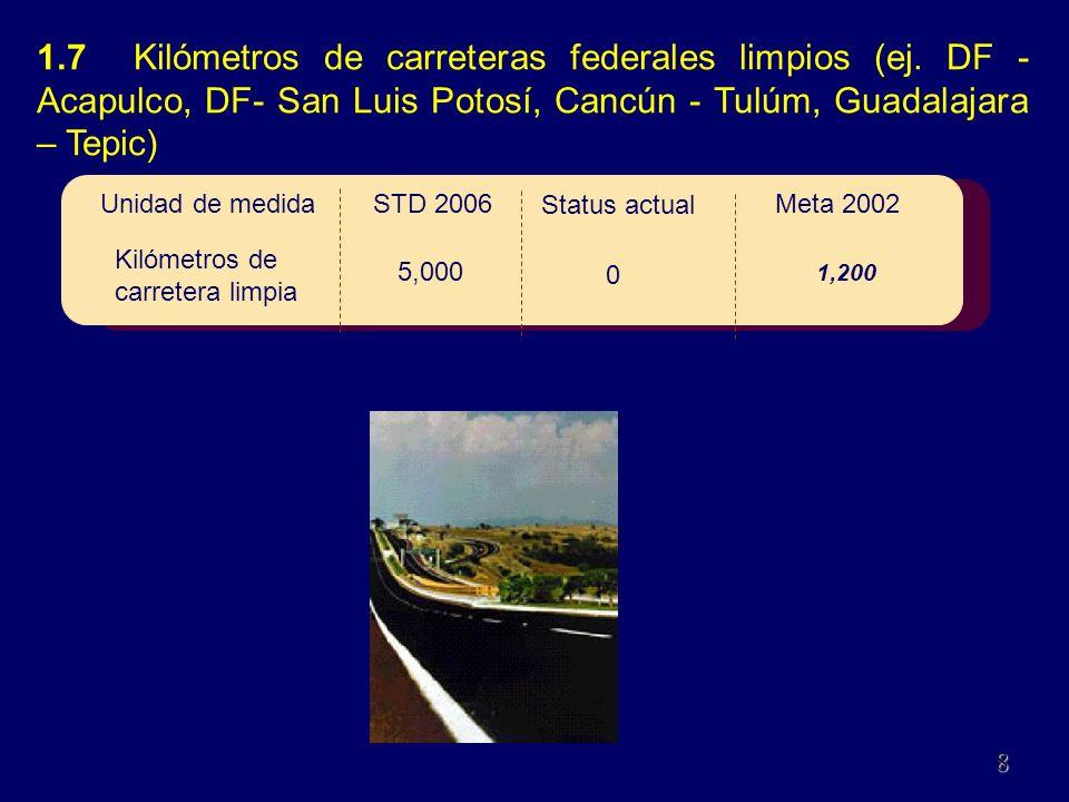 110Dic. Meta 2002 STD 2006 Status actual 1.7 Kilómetros de carreteras federales limpios (ej.