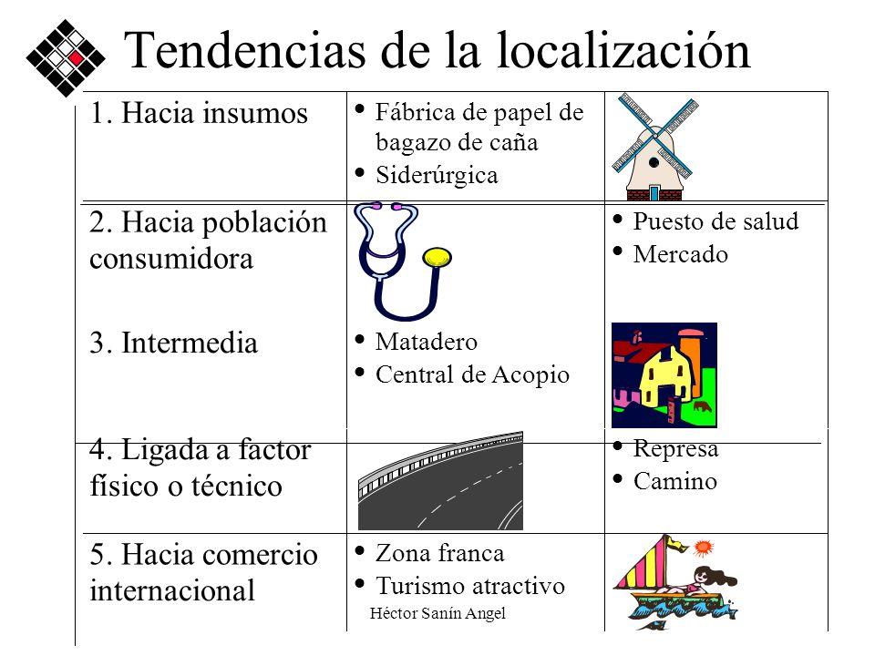Héctor Sanín Angel Tendencias de la localización 1. Hacia insumos Fábrica de papel de bagazo de caña Siderúrgica 2. Hacia población consumidora Puesto