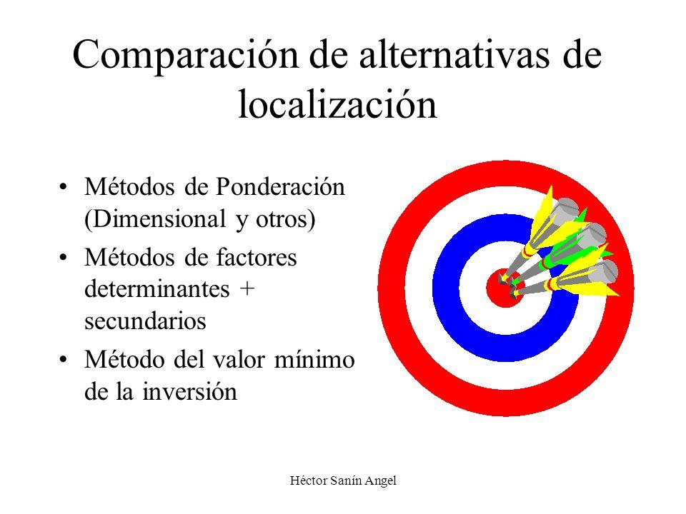 Héctor Sanín Angel Comparación de alternativas de localización Métodos de Ponderación (Dimensional y otros) Métodos de factores determinantes + secund