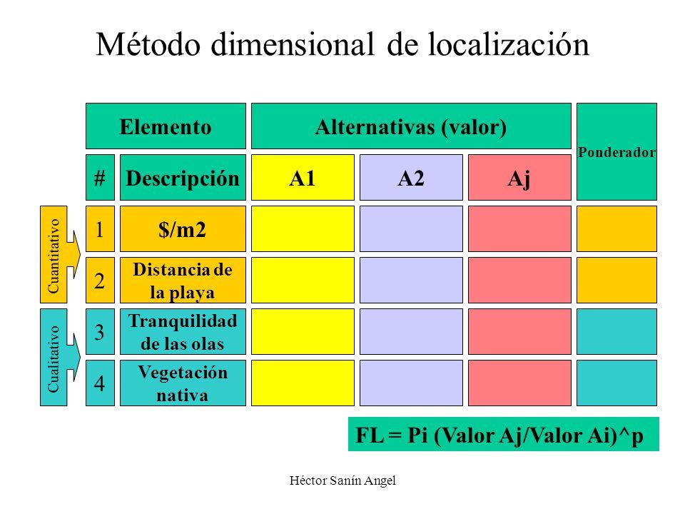 Héctor Sanín Angel Método dimensional de localización ElementoAlternativas (valor) Ponderador #DescripciónA1A2Aj 1$/m2 2 Distancia de la playa 3 Tranq