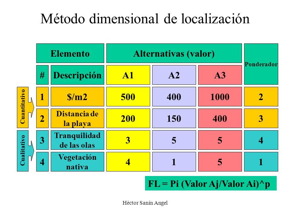 Héctor Sanín Angel Método dimensional de localización ElementoAlternativas (valor) Ponderador #DescripciónA1A2A3 1$/m25004001000 2 Distancia de la pla