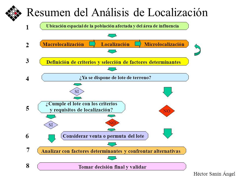 Héctor Sanín Angel Resumen del Análisis de Localización ¿Cumple el lote con los criterios y requisitos de localización? Considerar venta o permuta del