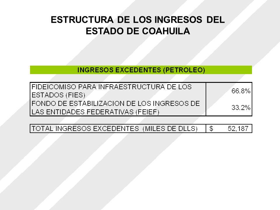IMPORTANCIA DE LOS INGRESOS EXCEDENTES En 2005 fueron del orden de 52 millones de dólares.