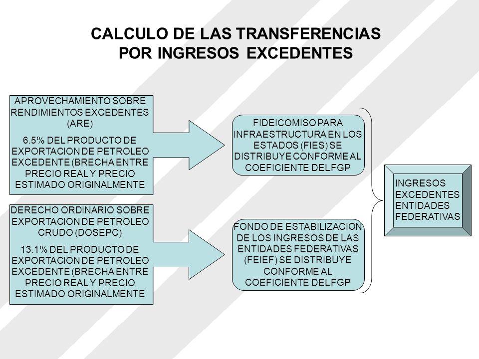 CALCULO DE LAS TRANSFERENCIAS POR INGRESOS EXCEDENTES APROVECHAMIENTO SOBRE RENDIMIENTOS EXCEDENTES (ARE) 6.5% DEL PRODUCTO DE EXPORTACION DE PETROLEO EXCEDENTE (BRECHA ENTRE PRECIO REAL Y PRECIO ESTIMADO ORIGINALMENTE DERECHO ORDINARIO SOBRE EXPORTACION DE PETROLEO CRUDO (DOSEPC) 13.1% DEL PRODUCTO DE EXPORTACION DE PETROLEO EXCEDENTE (BRECHA ENTRE PRECIO REAL Y PRECIO ESTIMADO ORIGINALMENTE FIDEICOMISO PARA INFRAESTRUCTURA EN LOS ESTADOS (FIES) SE DISTRIBUYE CONFORME AL COEFICIENTE DEL FGP FONDO DE ESTABILIZACION DE LOS INGRESOS DE LAS ENTIDADES FEDERATIVAS (FEIEF) SE DISTRIBUYE CONFORME AL COEFICIENTE DEL FGP INGRESOS EXCEDENTES ENTIDADES FEDERATIVAS