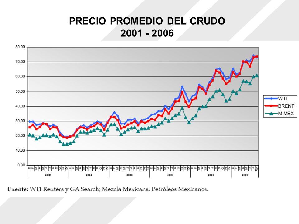 PRECIO PROMEDIO DEL CRUDO 2001 - 2006