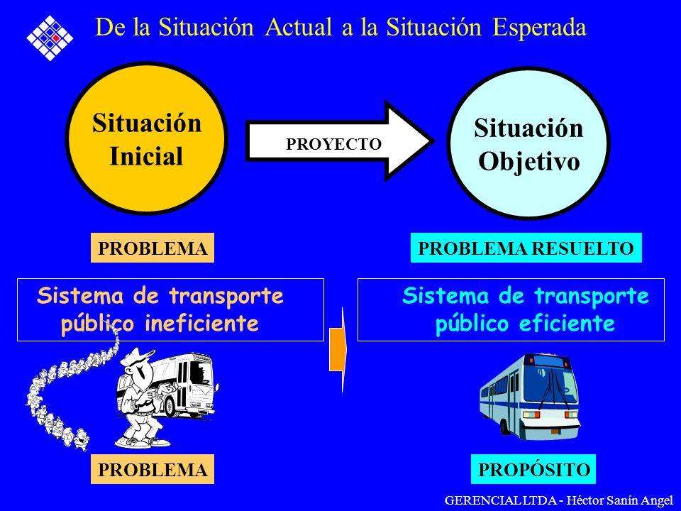 De la Situación Actual a la Situación Esperada Situación Inicial Situación Objetivo PROYECTO PROBLEMAPROBLEMA RESUELTO PROBLEMAPROPÓSITO GERENCIAL LTD