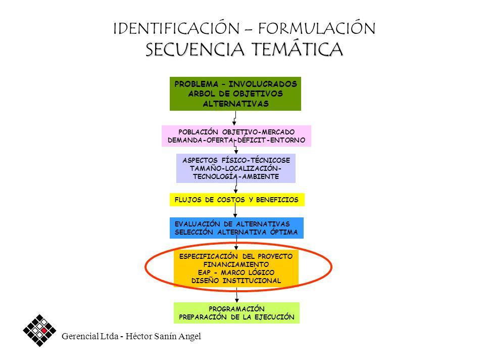 SECUENCIA TEMÁTICA IDENTIFICACIÓN – FORMULACIÓN SECUENCIA TEMÁTICA PROBLEMA – INVOLUCRADOS ARBOL DE OBJETIVOS ALTERNATIVAS POBLACIÓN OBJETIVO-MERCADO