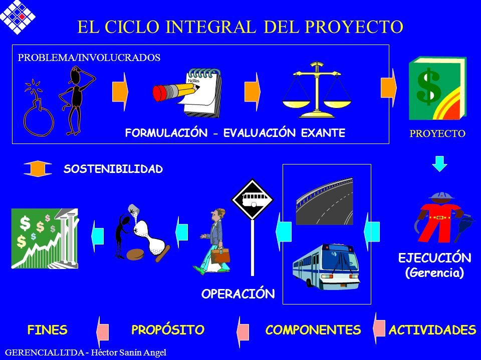 EL CICLO INTEGRAL DEL PROYECTO EJECUCIÓN (Gerencia) PROBLEMA/INVOLUCRADOS PROYECTO FORMULACIÓN - EVALUACIÓN EXANTE OPERACIÓN SOSTENIBILIDAD FINESPROPÓ