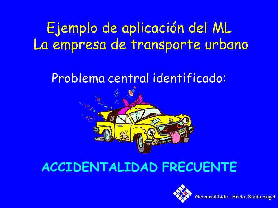 Ejemplo de aplicación del ML La empresa de transporte urbano Problema central identificado: ACCIDENTALIDAD FRECUENTE Gerencial Ltda - Héctor Sanín Ang