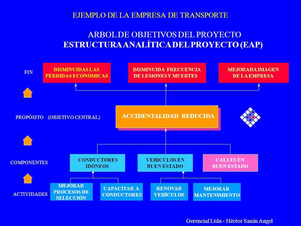 EJEMPLO DE LA EMPRESA DE TRANSPORTE Gerencial Ltda - Héctor Sanín Angel ARBOL DE OBJETIVOS DEL PROYECTO ESTRUCTURA ANALÍTICA DEL PROYECTO (EAP) PROPÓS