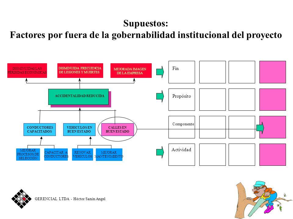Fin Propósito Componente Actividad DISMINUIDAS LAS PÉRDIDAS ECONÓMICAS DISMINUIDA FRECUENCIA DE LESIONES Y MUERTES ACCIDENTALIDAD REDUCIDA CONDUCTORES