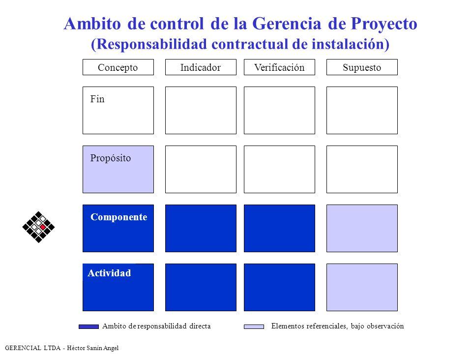 Ambito de control de la Gerencia de Proyecto (Responsabilidad contractual de instalación) VerificaciónSupuestoIndicador Fin Propósito Componente Activ