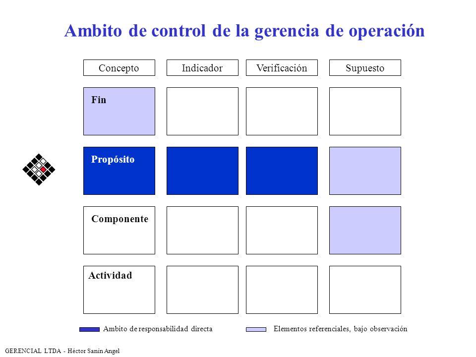 VerificaciónSupuestoIndicador Fin Propósito Componente Actividad Ambito de control de la gerencia de operación Concepto Ambito de responsabilidad dire