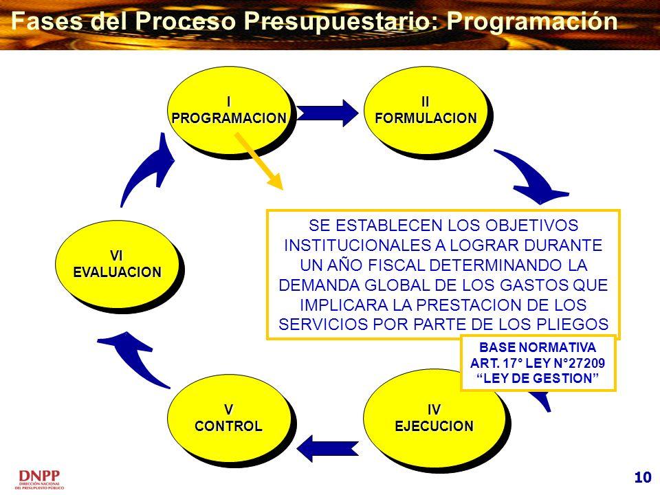 I PROGRAMACION I PROGRAMACION V CONTROL V CONTROL VI EVALUACION VI EVALUACION III APROBACION III APROBACION II FORMULACION II FORMULACION IV EJECUCION