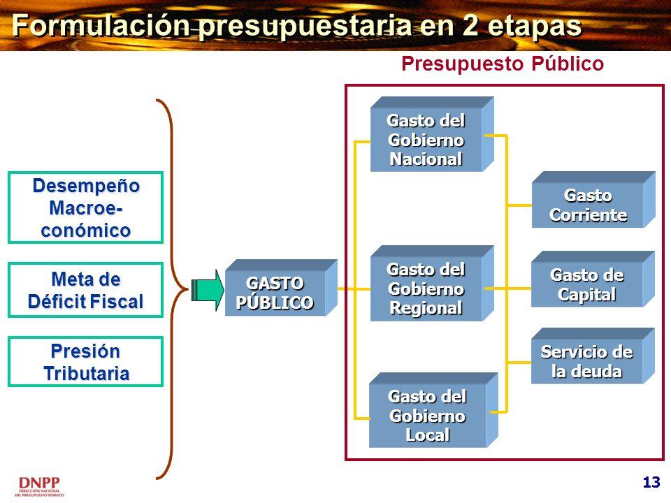 Gasto del Gobierno Nacional Gasto del Gobierno Regional Gasto del Gobierno Local Gasto Corriente Gasto de Capital Servicio de la deuda Presupuesto Púb