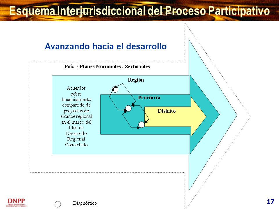 Avanzando hacia el desarrollo Esquema Interjurisdiccional del Proceso Participativo 17