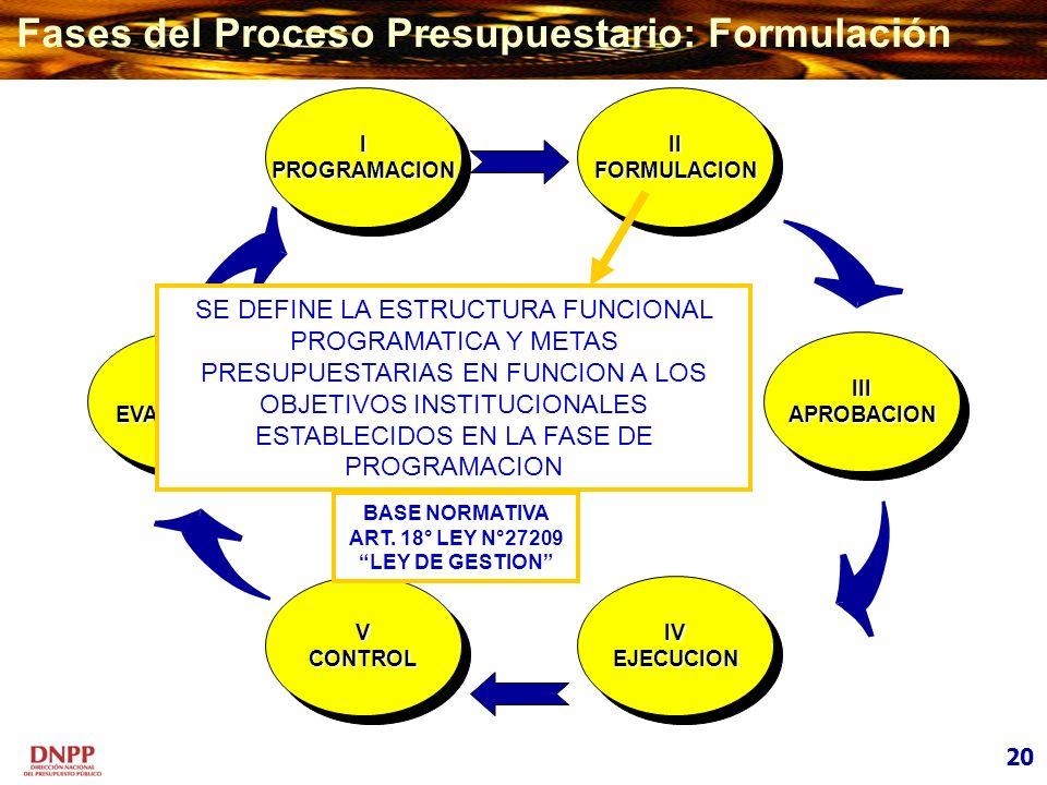 VIEVALUACIONVIEVALUACION VCONTROLVCONTROL IIIAPROBACIONIIIAPROBACION IV EJECUCION IV EJECUCION I PROGRAMACION I PROGRAMACION IIFORMULACIONIIFORMULACIO