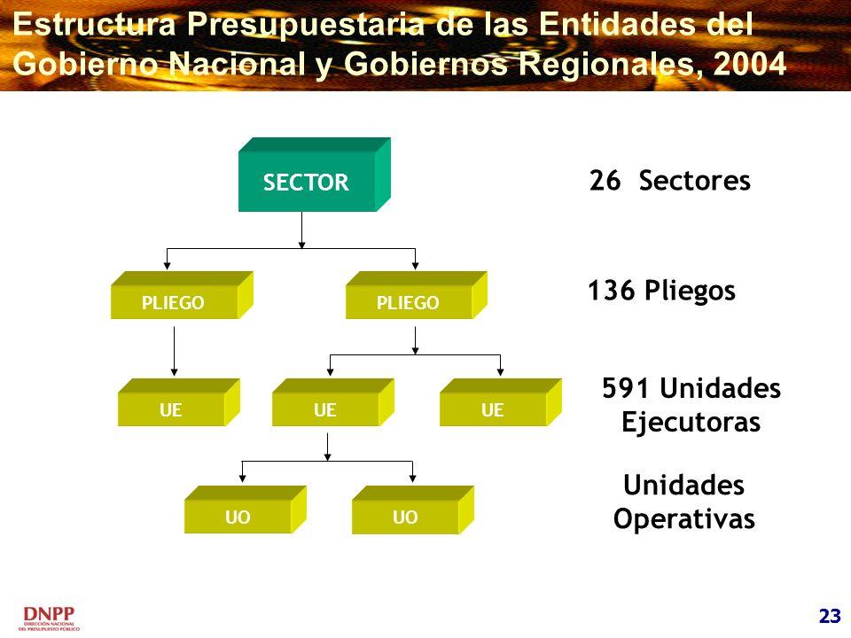 23 Estructura Presupuestaria de las Entidades del Gobierno Nacional y Gobiernos Regionales, 2004 PLIEGO UE UO SECTOR 26 Sectores 591 Unidades Ejecutor