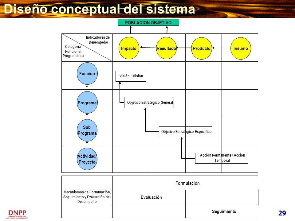 Programática Indicadores de Desempeño Categoría Funcional Acción Permanente / Acción Temporal Objetivo Estratégico Específico Objetivo Estratégico Gen