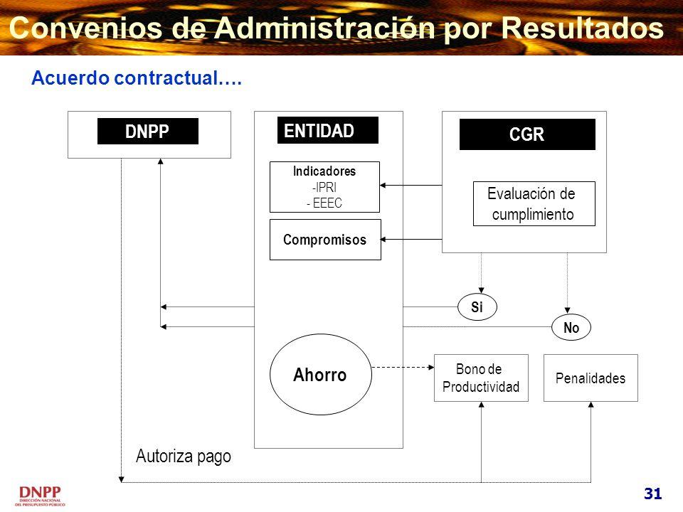 Indicadores -IPRI - EEEC Compromisos ENTIDAD Ahorro Bono de Productividad Penalidades CGR Evaluación de cumplimiento DNPP No Autoriza pago Acuerdo con