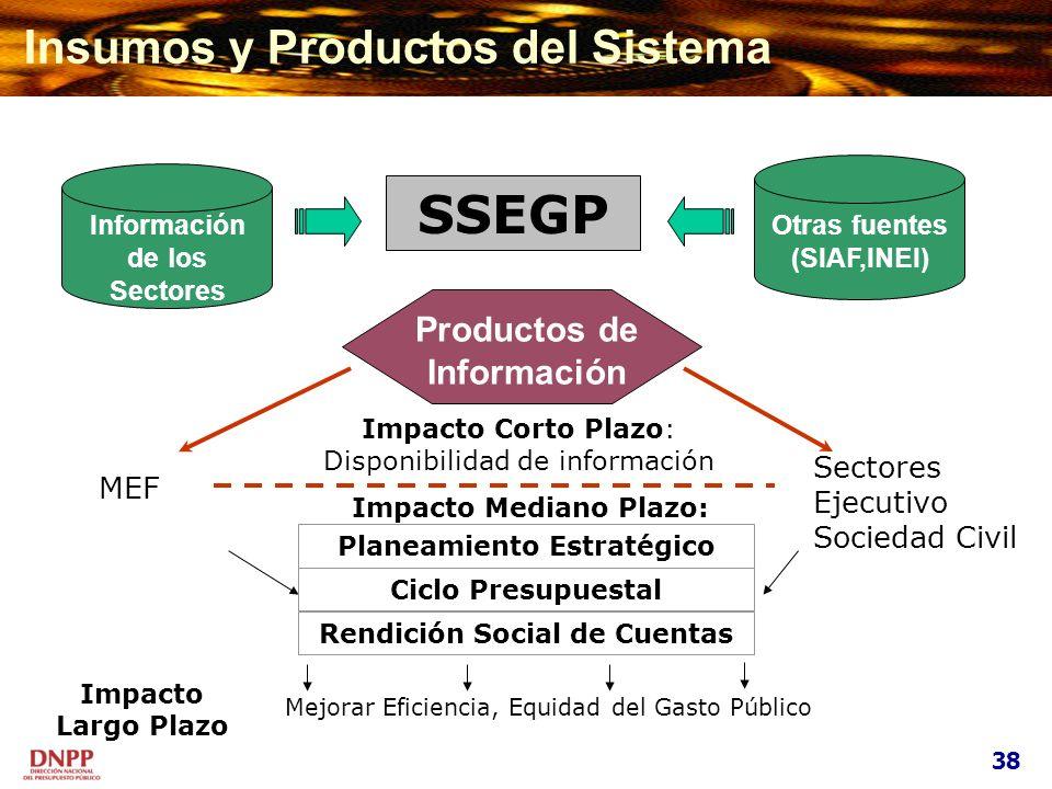 Otras fuentes (SIAF,INEI) SSEGP MEF Productos de Información Sectores Ejecutivo Sociedad Civil Planeamiento Estratégico Impacto Corto Plazo: Disponibi