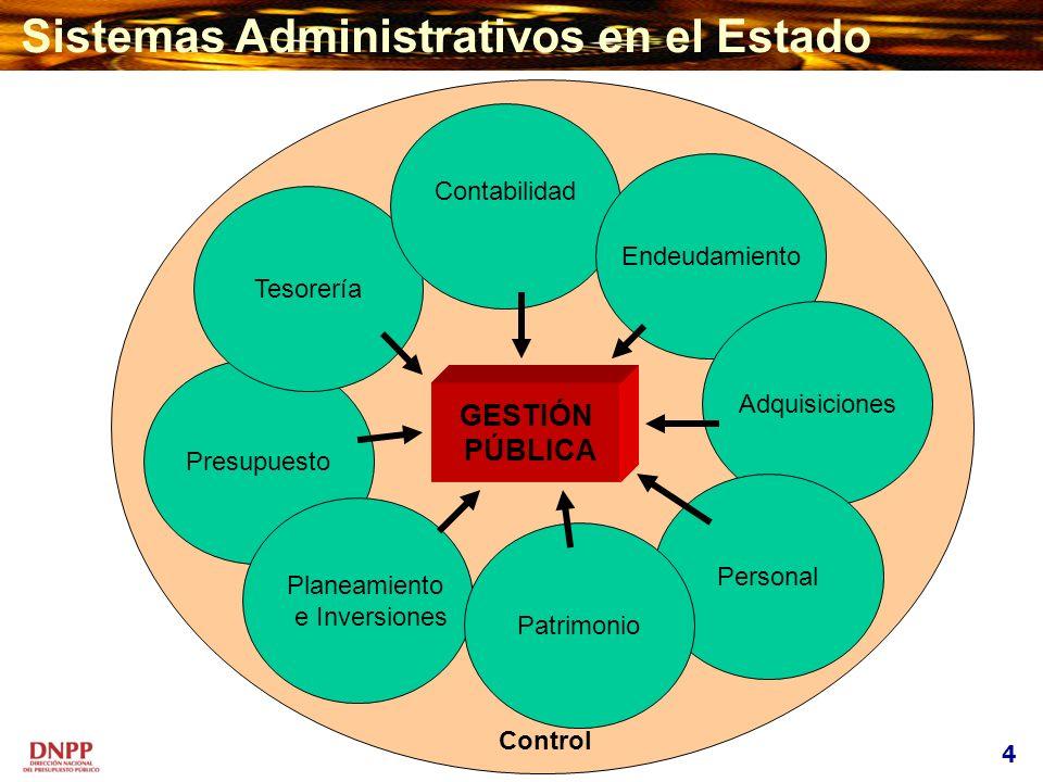 Presupuesto Tesorería Planeamiento e Inversiones Contabilidad Endeudamiento Adquisiciones Personal Patrimonio Control GESTIÓN PÚBLICA Sistemas Adminis