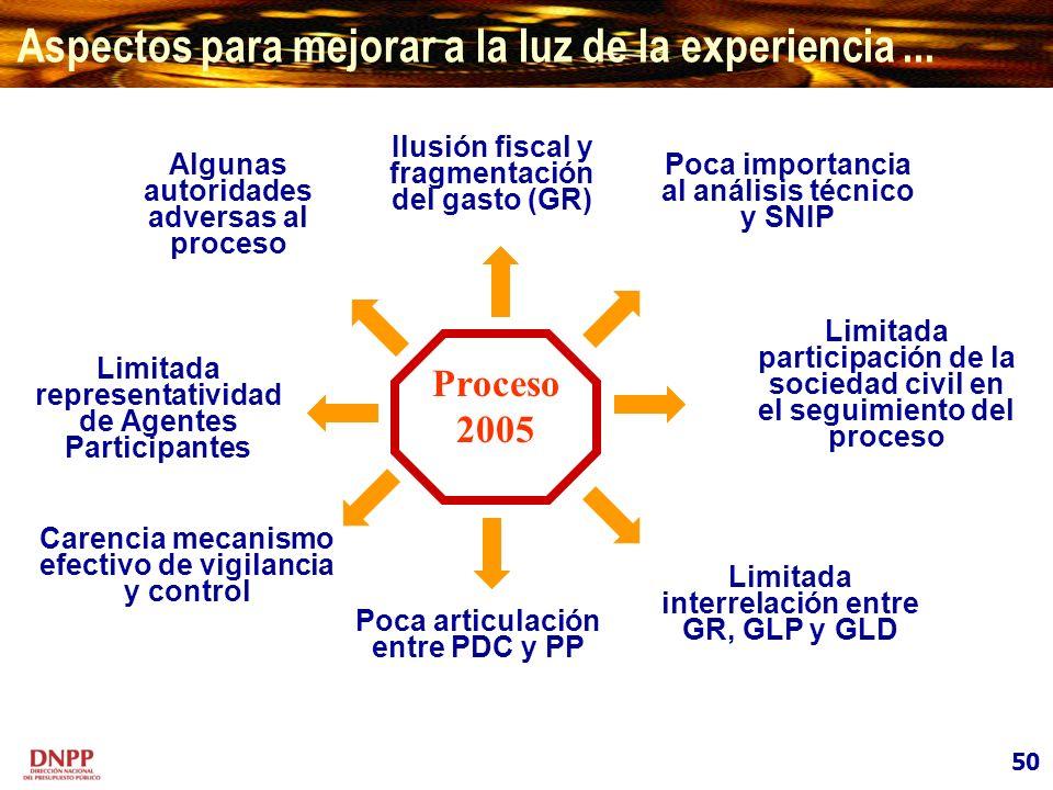 Algunas autoridades adversas al proceso Limitada representatividad de Agentes Participantes Limitada interrelación entre GR, GLP y GLD Proceso 2005 Li