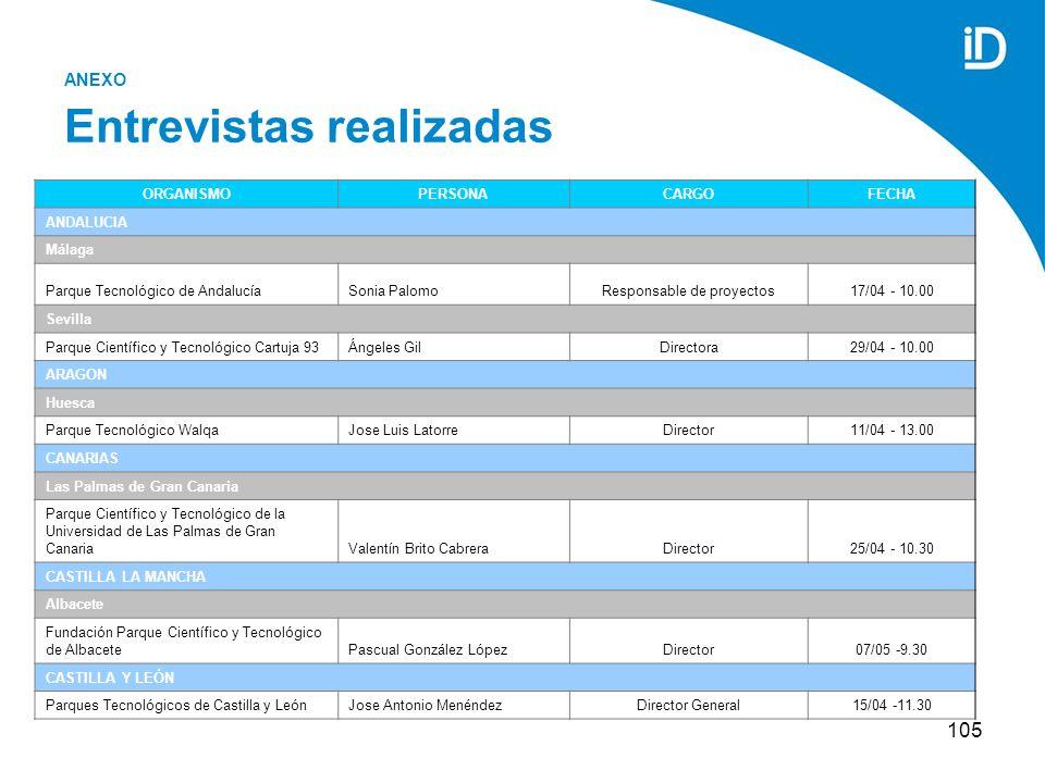 105 ANEXO Entrevistas realizadas ORGANISMOPERSONACARGOFECHA ANDALUCIA Málaga Parque Tecnológico de AndalucíaSonia PalomoResponsable de proyectos17/04 - 10.00 Sevilla Parque Científico y Tecnológico Cartuja 93Ángeles GilDirectora29/04 - 10.00 ARAGON Huesca Parque Tecnológico WalqaJose Luis LatorreDirector11/04 - 13.00 CANARIAS Las Palmas de Gran Canaria Parque Científico y Tecnológico de la Universidad de Las Palmas de Gran CanariaValentín Brito CabreraDirector25/04 - 10.30 CASTILLA LA MANCHA Albacete Fundación Parque Científico y Tecnológico de AlbacetePascual González LópezDirector07/05 -9.30 CASTILLA Y LEÓN Parques Tecnológicos de Castilla y LeónJose Antonio MenéndezDirector General15/04 -11.30
