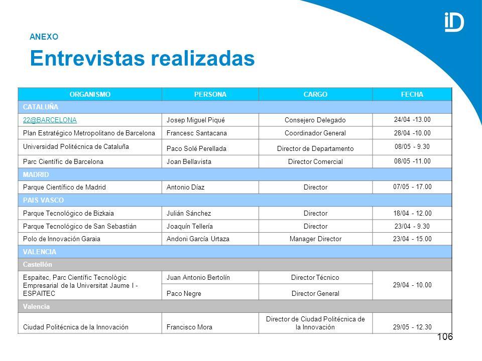 106 ANEXO Entrevistas realizadas ORGANISMOPERSONACARGOFECHA CATALUÑA 22@BARCELONAJosep Miguel PiquéConsejero Delegado 24/04 -13.00 Plan Estratégico Metropolitano de BarcelonaFrancesc SantacanaCoordinador General28/04 -10.00 Universidad Politécnica de Cataluña Paco Solé PerelladaDirector de Departamento 08/05 - 9.30 Parc Científic de BarcelonaJoan BellavistaDirector Comercial 08/05 -11.00 MADRID Parque Científico de MadridAntonio DíazDirector 07/05 - 17.00 PAIS VASCO Parque Tecnológico de BizkaiaJulián SánchezDirector18/04 - 12.00 Parque Tecnológico de San SebastiánJoaquín TelleríaDirector23/04 - 9.30 Polo de Innovación GaraiaAndoni García UrtazaManager Director23/04 - 15.00 VALENCIA Castellón Espaitec, Parc Científic Tecnològic Empresarial de la Universitat Jaume I - ESPAITEC Juan Antonio BertolínDirector Técnico 29/04 - 10.00 Paco NegreDirector General Valencia Ciudad Politécnica de la InnovaciónFrancisco Mora Director de Ciudad Politécnica de la Innovación29/05 - 12.30
