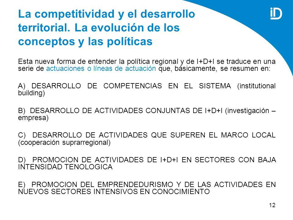 12 La competitividad y el desarrollo territorial.