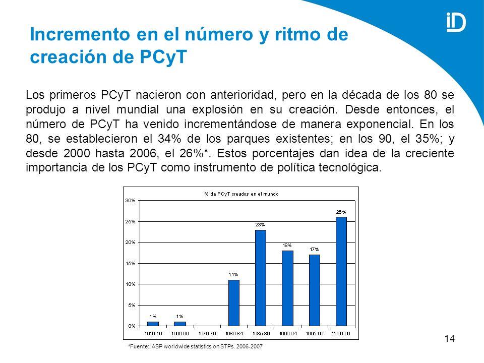 14 Incremento en el número y ritmo de creación de PCyT Los primeros PCyT nacieron con anterioridad, pero en la década de los 80 se produjo a nivel mundial una explosión en su creación.