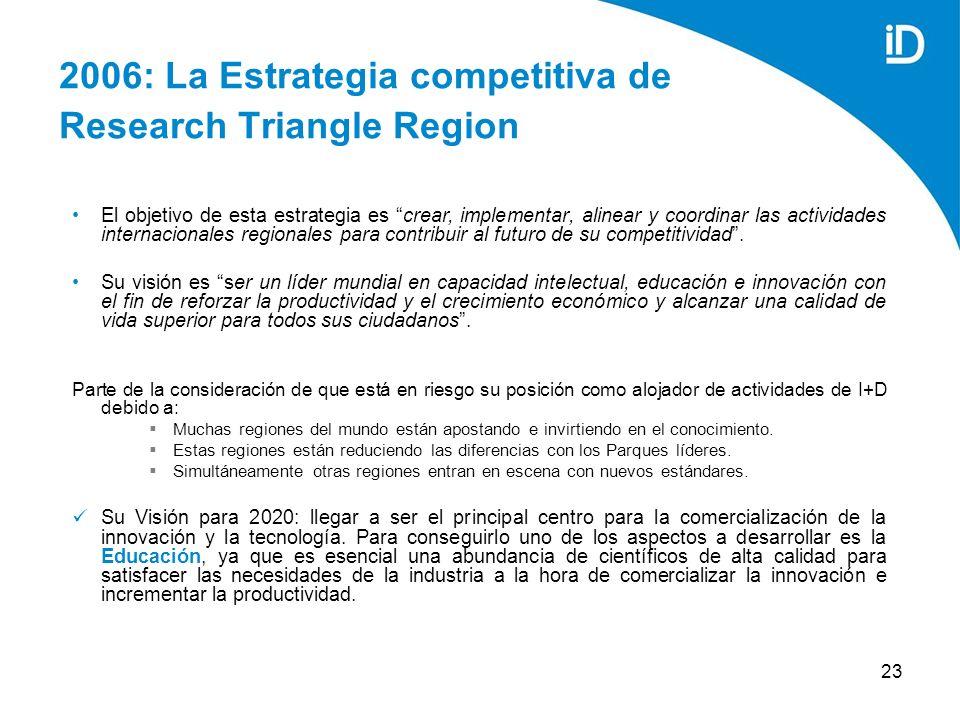 23 2006: La Estrategia competitiva de Research Triangle Region El objetivo de esta estrategia es crear, implementar, alinear y coordinar las actividades internacionales regionales para contribuir al futuro de su competitividad.