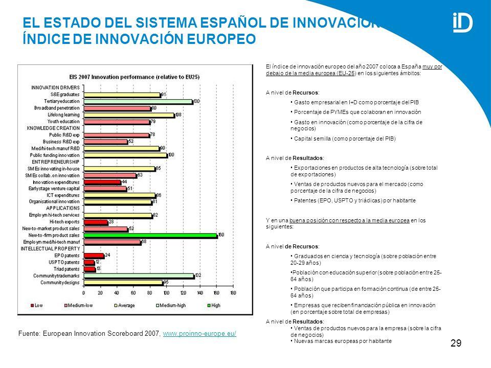 29 EL ESTADO DEL SISTEMA ESPAÑOL DE INNOVACIÓN: ÍNDICE DE INNOVACIÓN EUROPEO Fuente: European Innovation Scoreboard 2007, www.proinno-europe.eu/www.proinno-europe.eu/ El índice de innovación europeo del año 2007 coloca a España muy por debajo de la media europea (EU-25) en los siguientes ámbitos: A nivel de Recursos: Gasto empresarial en I+D como porcentaje del PIB Porcentaje de PYMEs que colaboran en innovación Gasto en innovación (como porcentaje de la cifra de negocios) Capital semilla (como porcentaje del PIB) A nivel de Resultados: Exportaciones en productos de alta tecnología (sobre total de exportaciones) Ventas de productos nuevos para el mercado (como porcentaje de la cifra de negocios) Patentes (EPO, USPTO y triádicas) por habitante Y en una buena posición con respecto a la media europea en los siguientes: A nivel de Recursos: Graduados en ciencia y tecnología (sobre población entre 20-29 años) Población con educación superior (sobre población entre 25- 64 años) Población que participa en formación continua (de entre 25- 64 años) Empresas que reciben financiación pública en innovación (en porcentaje sobre total de empresas) A nivel de Resultados: Ventas de productos nuevos para la empresa (sobre la cifra de negocios) Nuevas marcas europeas por habitante