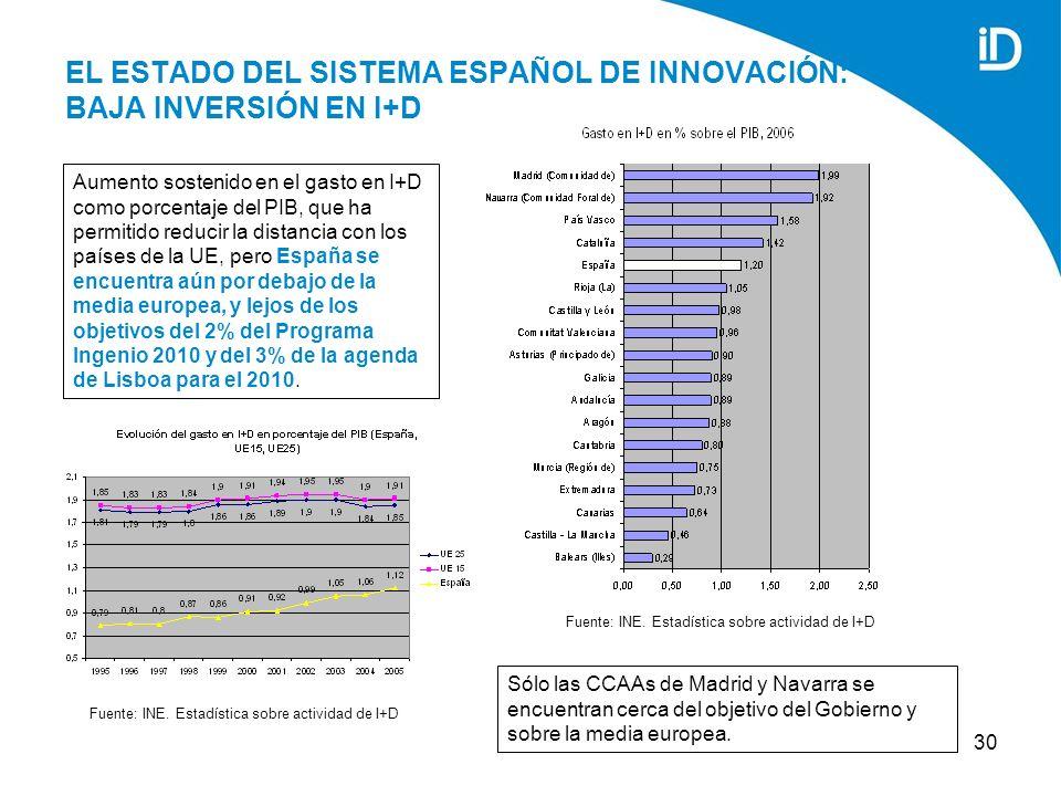 30 EL ESTADO DEL SISTEMA ESPAÑOL DE INNOVACIÓN: BAJA INVERSIÓN EN I+D Sólo las CCAAs de Madrid y Navarra se encuentran cerca del objetivo del Gobierno y sobre la media europea.