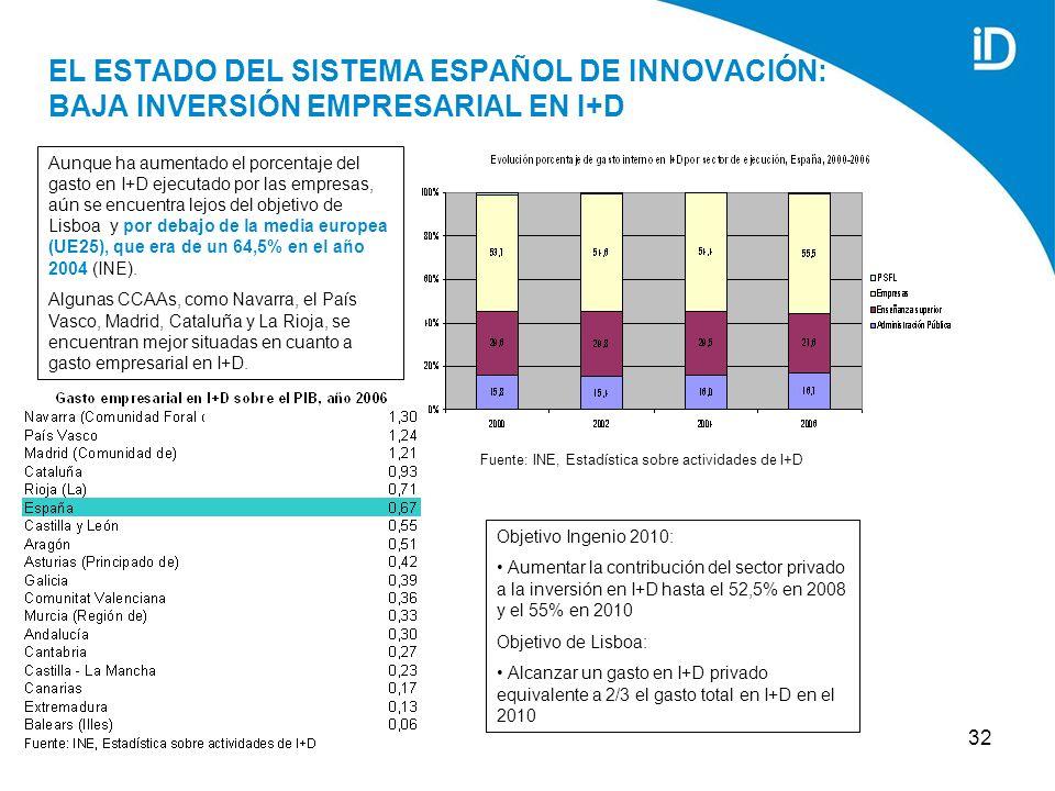 32 EL ESTADO DEL SISTEMA ESPAÑOL DE INNOVACIÓN: BAJA INVERSIÓN EMPRESARIAL EN I+D Aunque ha aumentado el porcentaje del gasto en I+D ejecutado por las empresas, aún se encuentra lejos del objetivo de Lisboa y por debajo de la media europea (UE25), que era de un 64,5% en el año 2004 (INE).