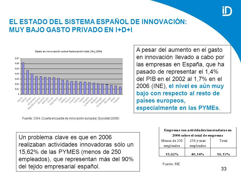 33 EL ESTADO DEL SISTEMA ESPAÑOL DE INNOVACIÓN: MUY BAJO GASTO PRIVADO EN I+D+I A pesar del aumento en el gasto en innovación llevado a cabo por las empresas en España, que ha pasado de representar el 1,4% del PIB en el 2002 al 1,7% en el 2006 (INE), el nivel es aún muy bajo con respecto al resto de países europeos, especialmente en las PYMEs.