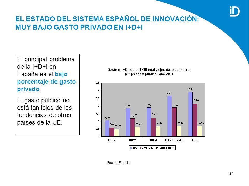 34 EL ESTADO DEL SISTEMA ESPAÑOL DE INNOVACIÓN: MUY BAJO GASTO PRIVADO EN I+D+I Fuente: Eurostat El principal problema de la I+D+I en España es el bajo porcentaje de gasto privado.