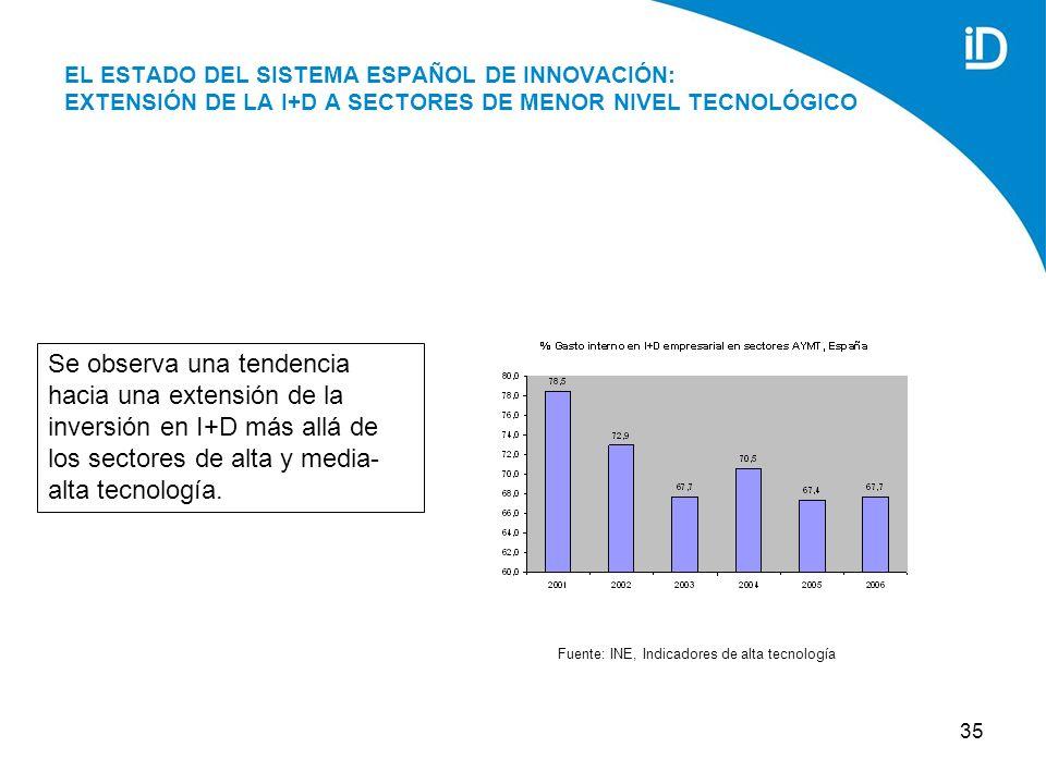 35 EL ESTADO DEL SISTEMA ESPAÑOL DE INNOVACIÓN: EXTENSIÓN DE LA I+D A SECTORES DE MENOR NIVEL TECNOLÓGICO Se observa una tendencia hacia una extensión de la inversión en I+D más allá de los sectores de alta y media- alta tecnología.