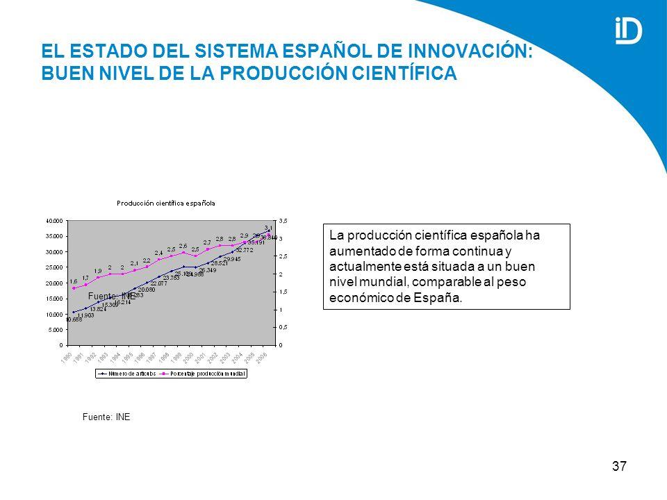 37 EL ESTADO DEL SISTEMA ESPAÑOL DE INNOVACIÓN: BUEN NIVEL DE LA PRODUCCIÓN CIENTÍFICA La producción científica española ha aumentado de forma continua y actualmente está situada a un buen nivel mundial, comparable al peso económico de España.