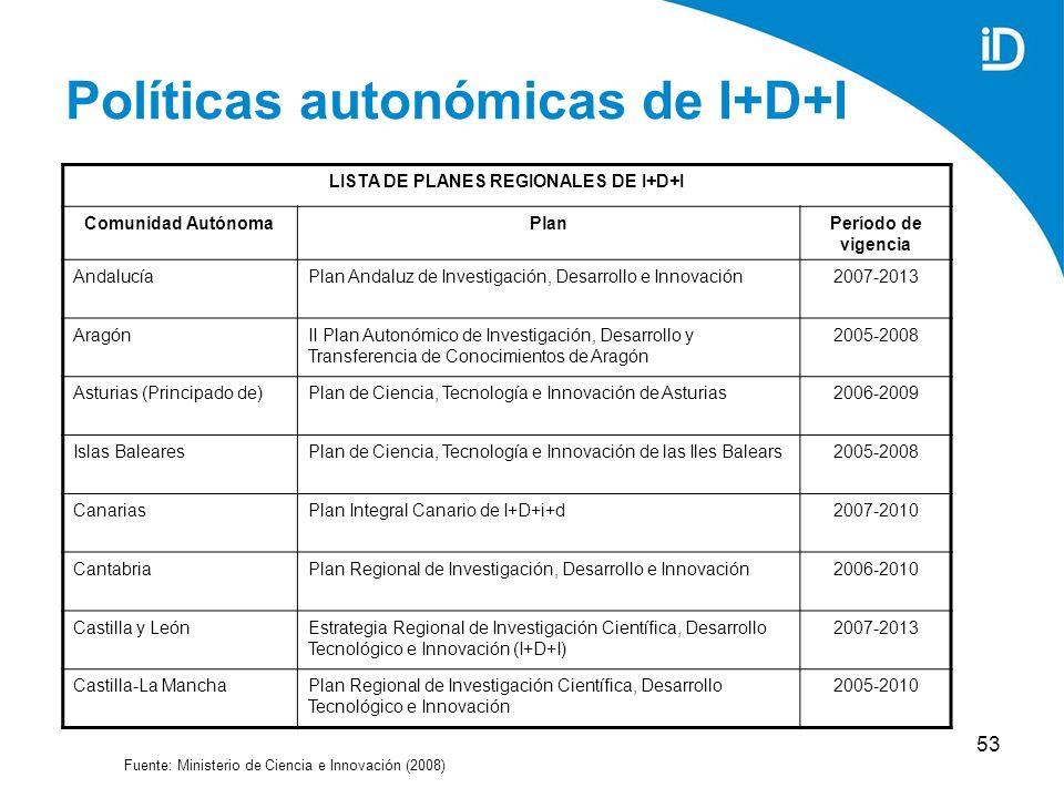 53 Políticas autonómicas de I+D+I Fuente: Ministerio de Ciencia e Innovación (2008) LISTA DE PLANES REGIONALES DE I+D+I Comunidad AutónomaPlanPeríodo de vigencia AndalucíaPlan Andaluz de Investigación, Desarrollo e Innovación2007-2013 AragónII Plan Autonómico de Investigación, Desarrollo y Transferencia de Conocimientos de Aragón 2005-2008 Asturias (Principado de)Plan de Ciencia, Tecnología e Innovación de Asturias2006-2009 Islas BalearesPlan de Ciencia, Tecnología e Innovación de las Iles Balears2005-2008 CanariasPlan Integral Canario de I+D+i+d2007-2010 CantabriaPlan Regional de Investigación, Desarrollo e Innovación2006-2010 Castilla y LeónEstrategia Regional de Investigación Científica, Desarrollo Tecnológico e Innovación (I+D+I) 2007-2013 Castilla-La ManchaPlan Regional de Investigación Científica, Desarrollo Tecnológico e Innovación 2005-2010