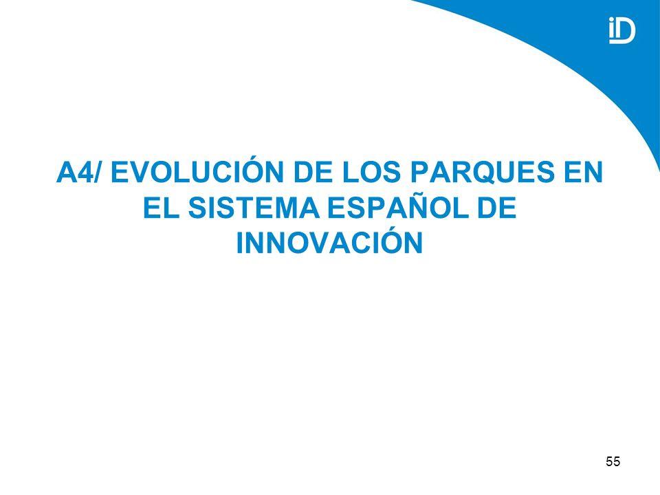 55 A4/ EVOLUCIÓN DE LOS PARQUES EN EL SISTEMA ESPAÑOL DE INNOVACIÓN