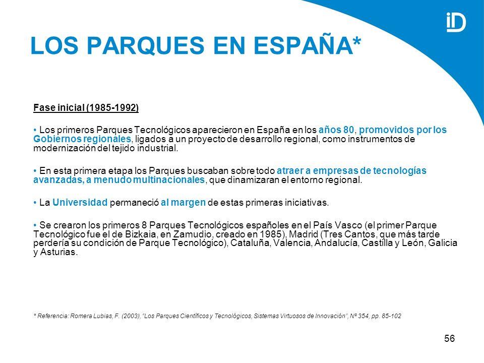 56 LOS PARQUES EN ESPAÑA* Fase inicial (1985-1992) Los primeros Parques Tecnológicos aparecieron en España en los años 80, promovidos por los Gobiernos regionales, ligados a un proyecto de desarrollo regional, como instrumentos de modernización del tejido industrial.