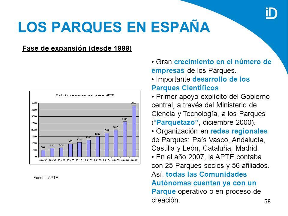 58 LOS PARQUES EN ESPAÑA Gran crecimiento en el número de empresas de los Parques.
