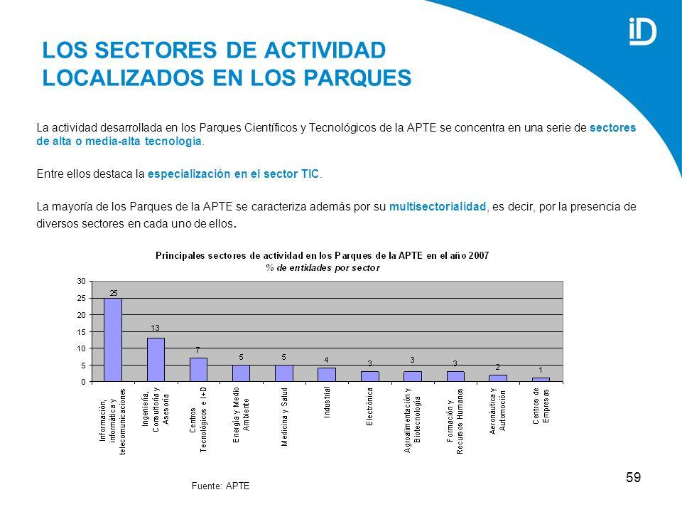 59 LOS SECTORES DE ACTIVIDAD LOCALIZADOS EN LOS PARQUES La actividad desarrollada en los Parques Científicos y Tecnológicos de la APTE se concentra en una serie de sectores de alta o media-alta tecnología.