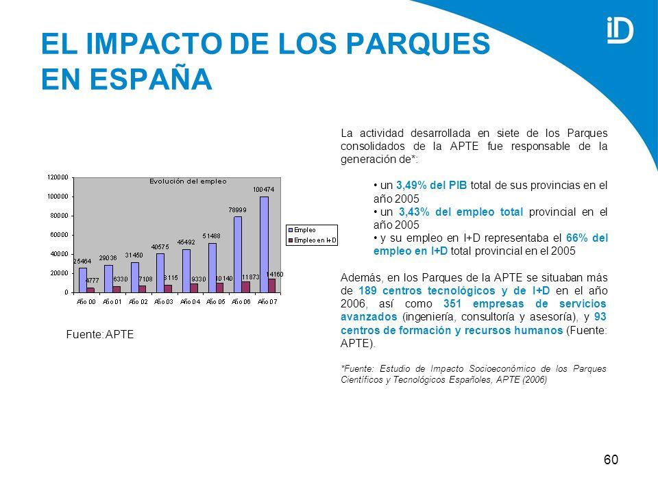60 EL IMPACTO DE LOS PARQUES EN ESPAÑA La actividad desarrollada en siete de los Parques consolidados de la APTE fue responsable de la generación de*: un 3,49% del PIB total de sus provincias en el año 2005 un 3,43% del empleo total provincial en el año 2005 y su empleo en I+D representaba el 66% del empleo en I+D total provincial en el 2005 Además, en los Parques de la APTE se situaban más de 189 centros tecnológicos y de I+D en el año 2006, así como 351 empresas de servicios avanzados (ingeniería, consultoría y asesoría), y 93 centros de formación y recursos humanos (Fuente: APTE).